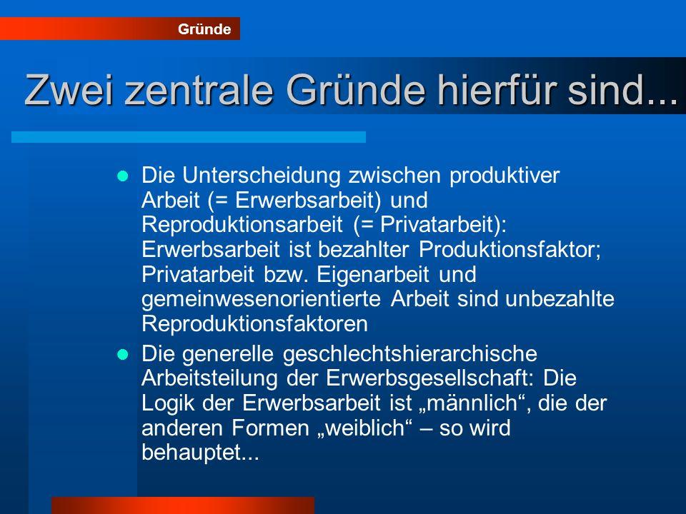 Zwei zentrale Gründe hierfür sind... Die Unterscheidung zwischen produktiver Arbeit (= Erwerbsarbeit) und Reproduktionsarbeit (= Privatarbeit): Erwerb