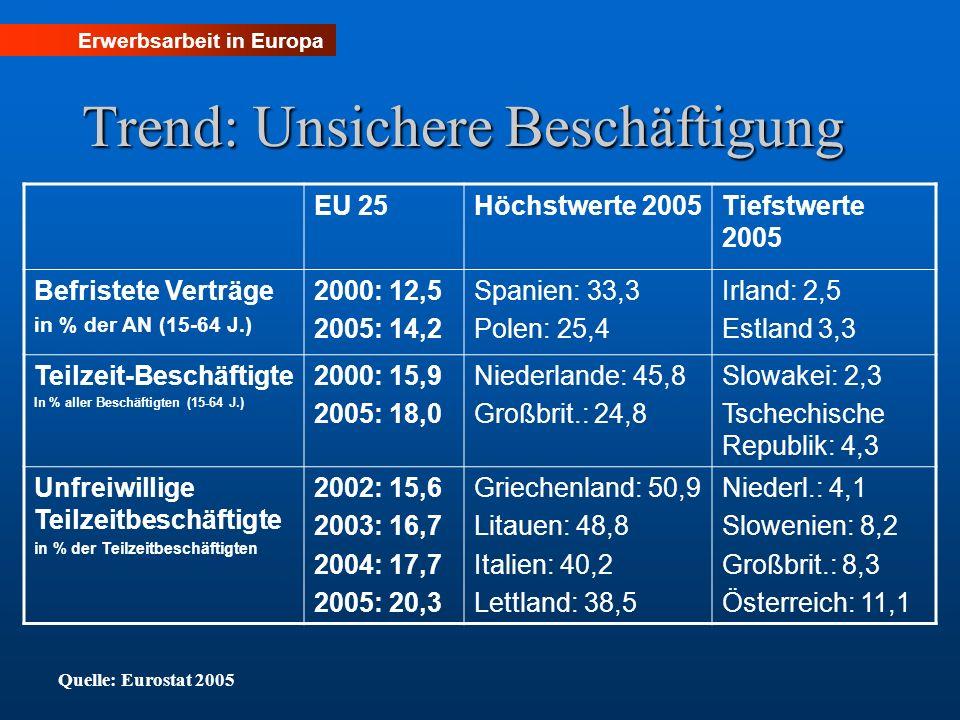 Erwerbsarbeit in Europa Trend: Unsichere Beschäftigung EU 25Höchstwerte 2005Tiefstwerte 2005 Befristete Verträge in % der AN (15-64 J.) 2000: 12,5 200