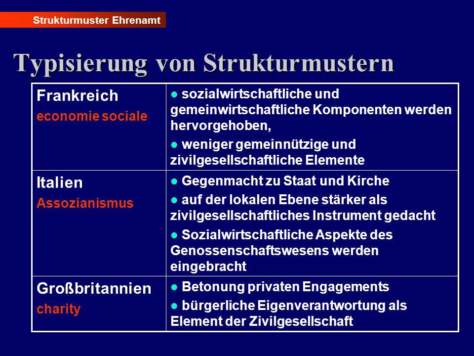 Typisierung von Strukturmustern Strukturmuster Ehrenamt Betonung privaten Engagements bürgerliche Eigenverantwortung als Element der Zivilgesellschaft