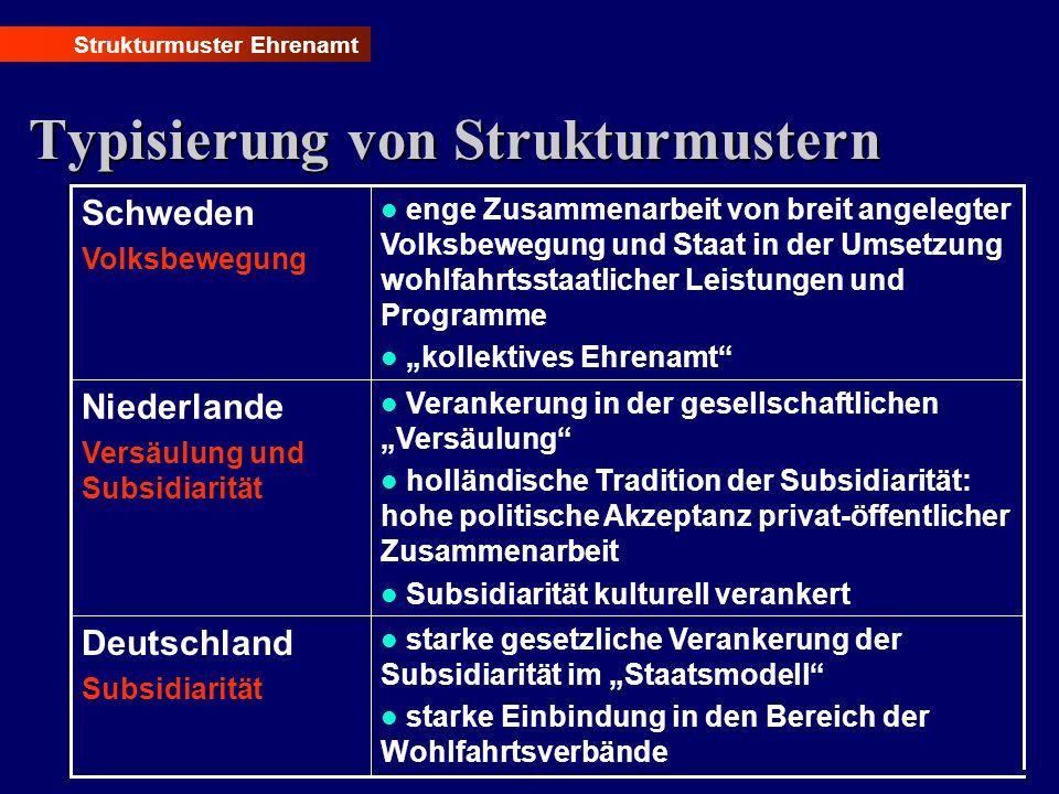 Typisierung von Strukturmustern Strukturmuster Ehrenamt starke gesetzliche Verankerung der Subsidiarität im Staatsmodell starke Einbindung in den Bere