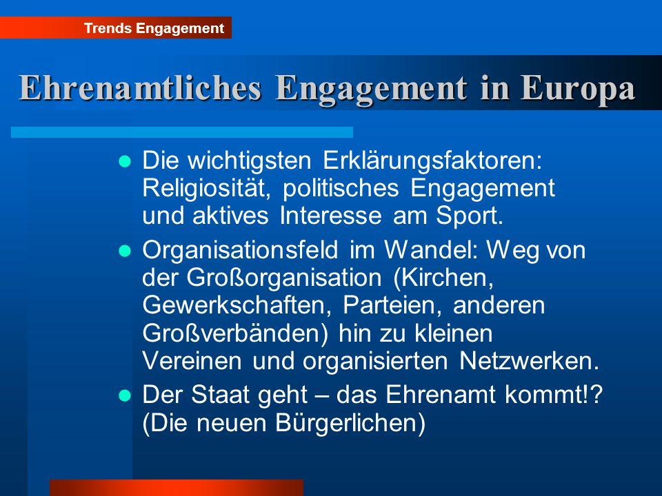 Ehrenamtliches Engagement in Europa Die wichtigsten Erklärungsfaktoren: Religiosität, politisches Engagement und aktives Interesse am Sport. Organisat