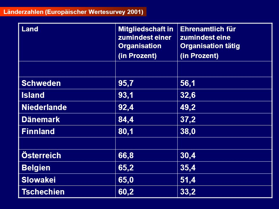 Länderzahlen (Europäischer Wertesurvey 2001) LandMitgliedschaft in zumindest einer Organisation (in Prozent) Ehrenamtlich für zumindest eine Organisat