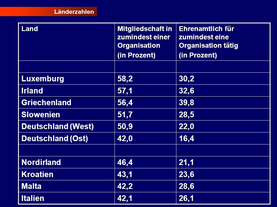 Länderzahlen LandMitgliedschaft in zumindest einer Organisation (in Prozent) Ehrenamtlich für zumindest eine Organisation tätig (in Prozent) Luxemburg