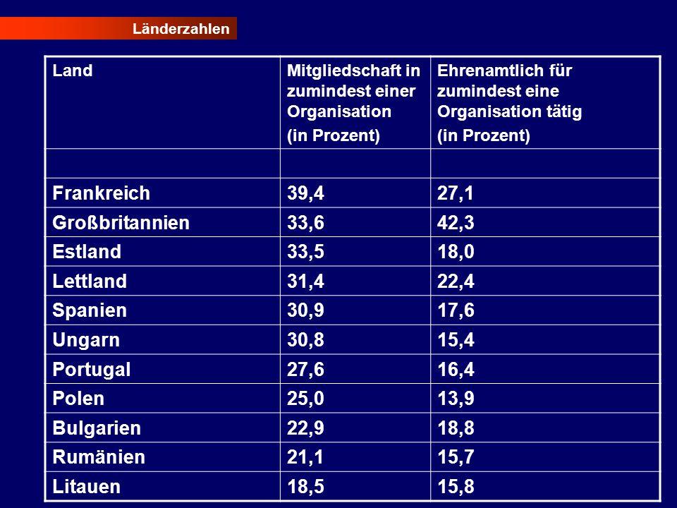 Länderzahlen LandMitgliedschaft in zumindest einer Organisation (in Prozent) Ehrenamtlich für zumindest eine Organisation tätig (in Prozent) Frankreic