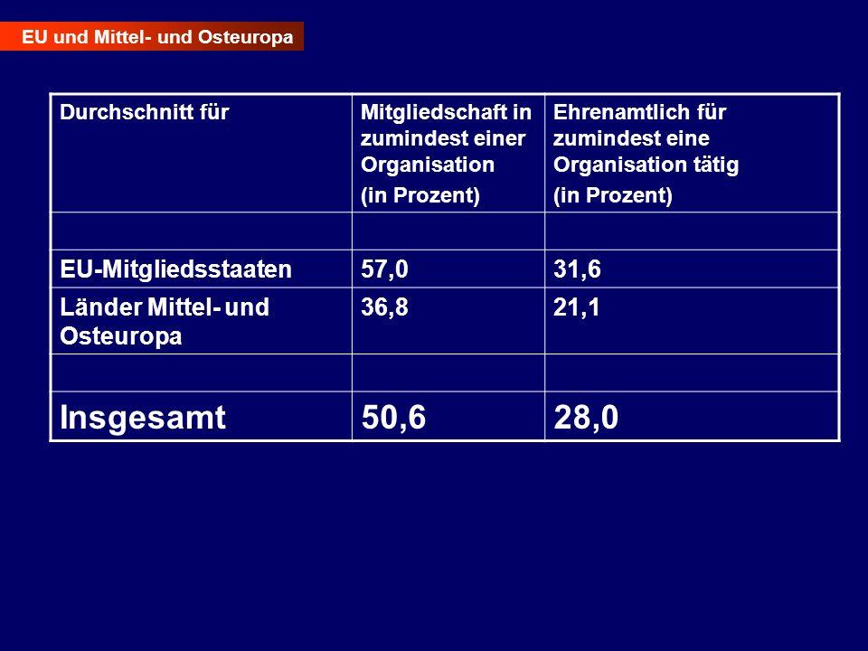 EU und Mittel- und Osteuropa Durchschnitt fürMitgliedschaft in zumindest einer Organisation (in Prozent) Ehrenamtlich für zumindest eine Organisation