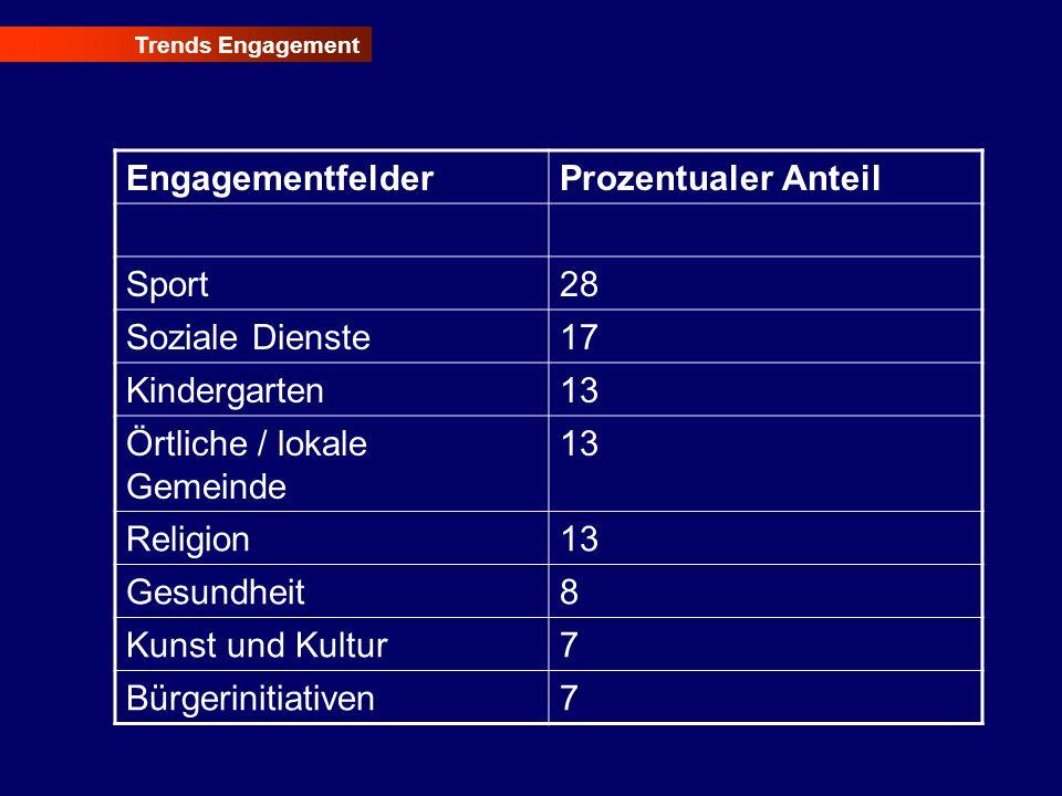 Trends Engagement EngagementfelderProzentualer Anteil Sport28 Soziale Dienste17 Kindergarten13 Örtliche / lokale Gemeinde 13 Religion13 Gesundheit8 Ku