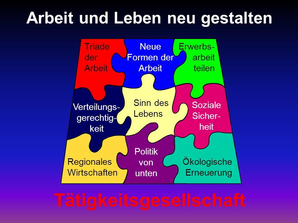 Arbeit und Leben neu gestalten Tätigkeitsgesellschaft Triade der Arbeit Neue Formen der Arbeit Erwerbs- arbeit teilen Verteilungs- gerechtig- keit Sin