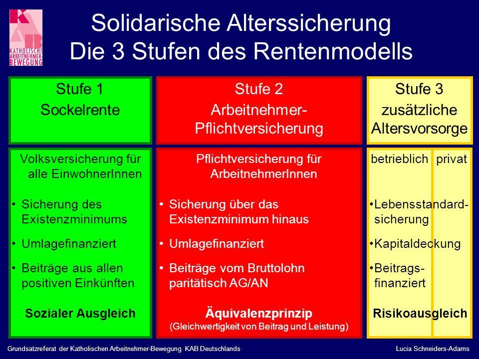 Solidarische Alterssicherung Die 3 Stufen des Rentenmodells Volksversicherung für alle EinwohnerInnen Sicherung des Existenzminimums Umlagefinanziert