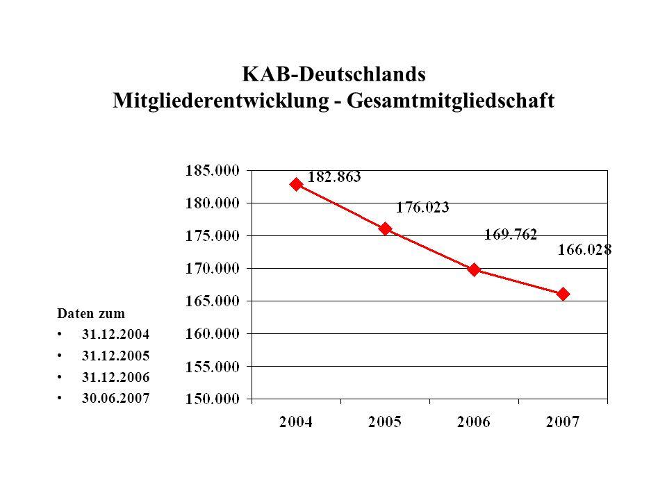KAB-Deutschlands Mitgliederentwicklung - Gesamtmitgliedschaft Daten zum 31.12.2004 31.12.2005 31.12.2006 30.06.2007