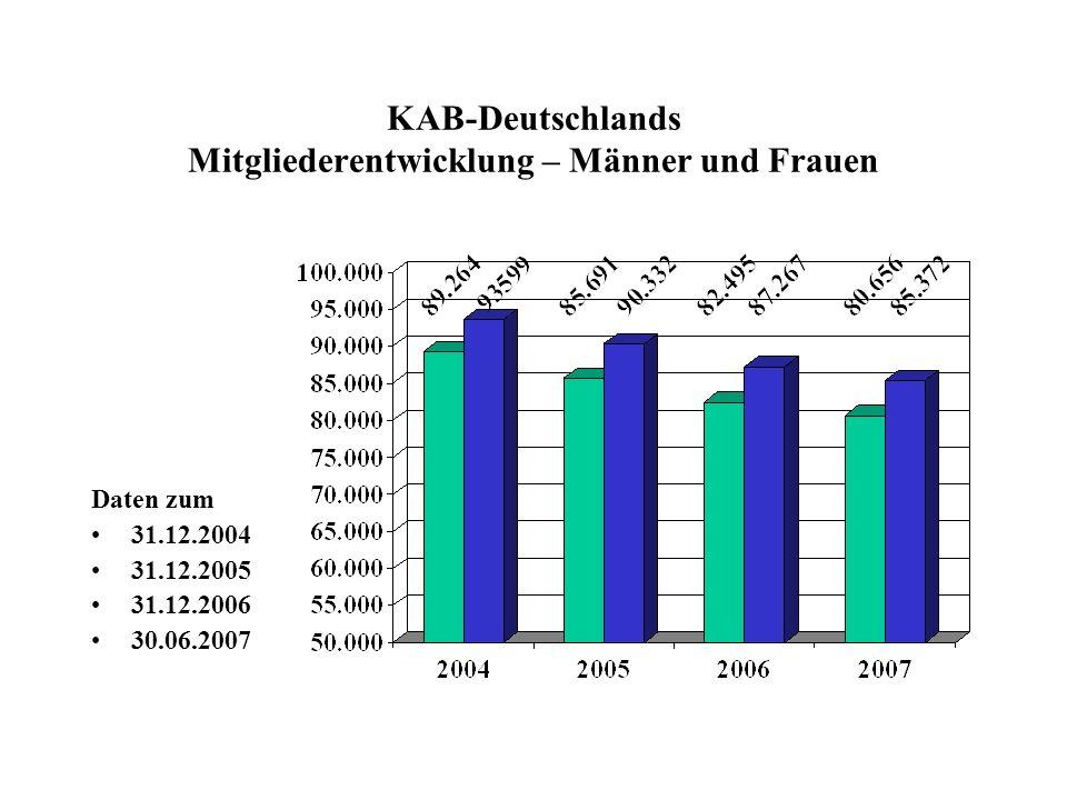 KAB-Deutschlands Mitgliederentwicklung – Männer und Frauen Daten zum 31.12.2004 31.12.2005 31.12.2006 30.06.2007