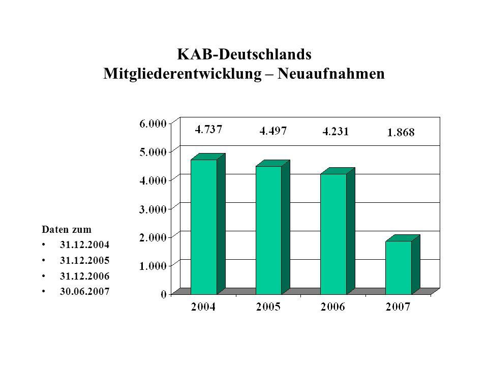 KAB-Deutschlands Mitgliederentwicklung – Neuaufnahmen Daten zum 31.12.2004 31.12.2005 31.12.2006 30.06.2007