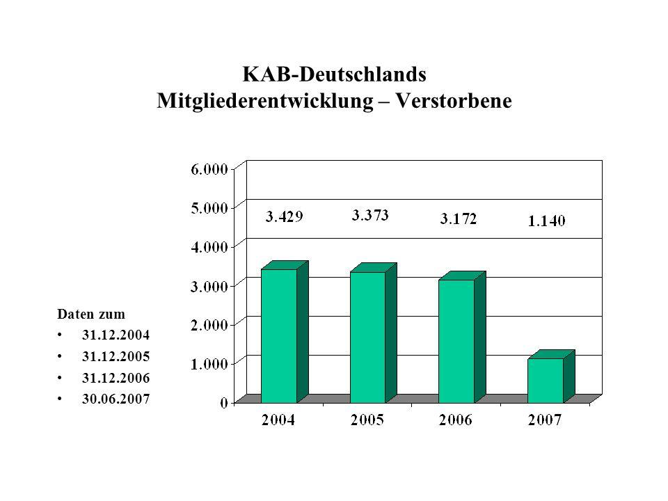 KAB-Deutschlands Mitgliederentwicklung – Verstorbene Daten zum 31.12.2004 31.12.2005 31.12.2006 30.06.2007