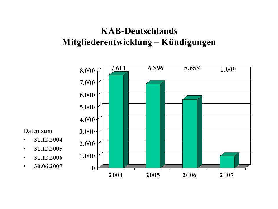 KAB-Deutschlands Mitgliederentwicklung – Kündigungen Daten zum 31.12.2004 31.12.2005 31.12.2006 30.06.2007