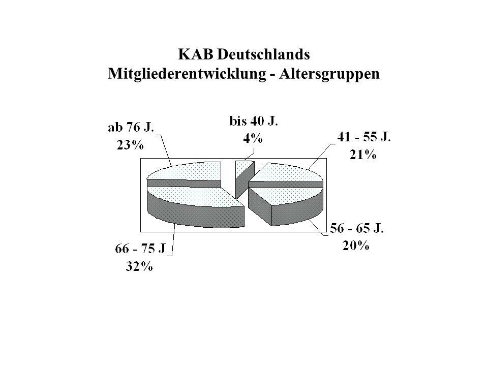 KAB Deutschlands Mitgliederentwicklung - Altersgruppen
