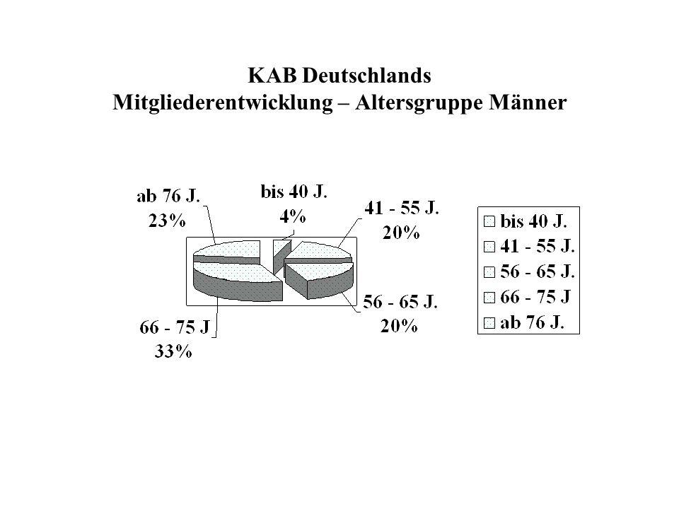 KAB Deutschlands Mitgliederentwicklung – Altersgruppe Männer
