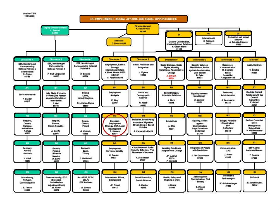 Flexicurity-Beispiele öDas österreichische System von Abfindungszahlungen Das dänische goldene Dreieck Zeitarbeit in den Niederlanden Reduzierung der Zahl von befristeten Verträgen in Spanien Die Vereinbarung Towards 2016 in Irland