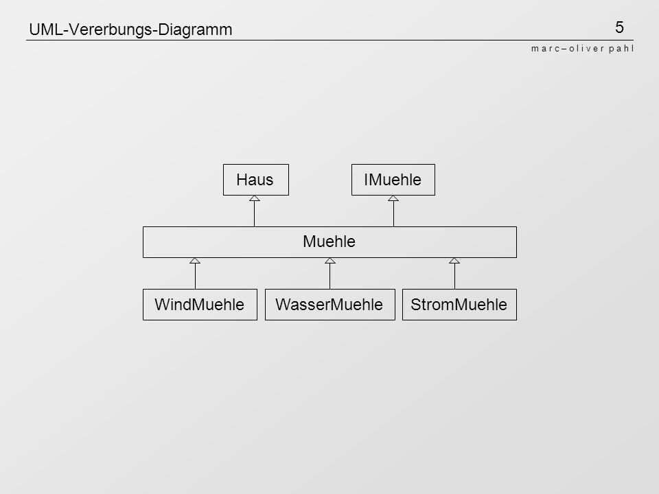5 m a r c – o l i v e r p a h l UML-Vererbungs-Diagramm HausIMuehle Muehle WindMuehleWasserMuehleStromMuehle
