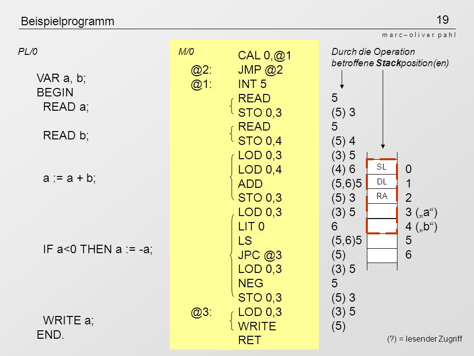 19 m a r c – o l i v e r p a h l Beispielprogramm VAR a, b; BEGIN READ a; READ b; a := a + b; IF a<0 THEN a := -a; WRITE a; END.