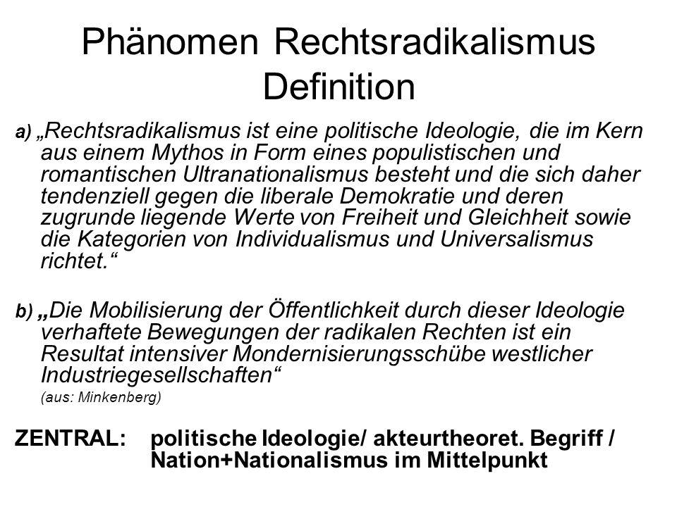 Phänomen Rechtsradikalismus Begriff 3. Analytisch: geometrisch-räumliche Standortbestimmung (Methoden: Meinungsumfragen, Verortung der Akteure rechts