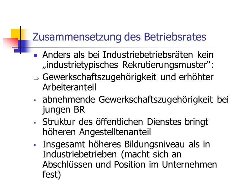 Zusammensetzung des Betriebsrates Anders als bei Industriebetriebsräten kein industrietypisches Rekrutierungsmuster: Gewerkschaftszugehörigkeit und er