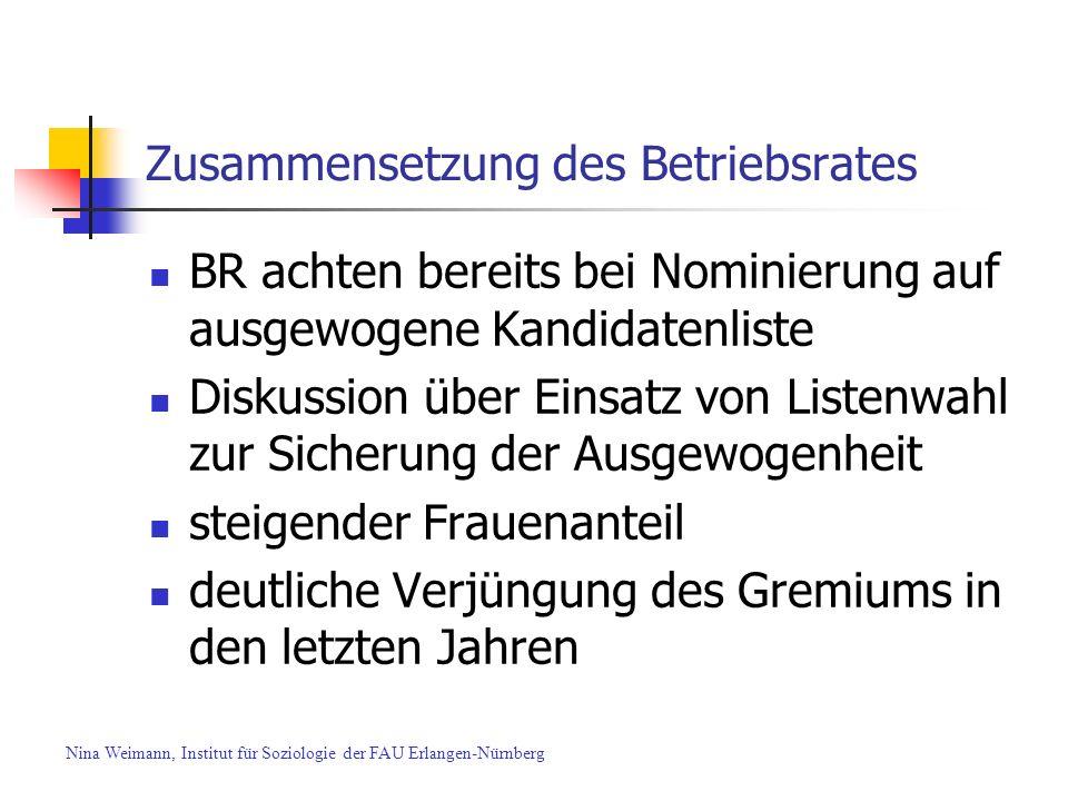 Zusammensetzung des Betriebsrates BR achten bereits bei Nominierung auf ausgewogene Kandidatenliste Diskussion über Einsatz von Listenwahl zur Sicheru