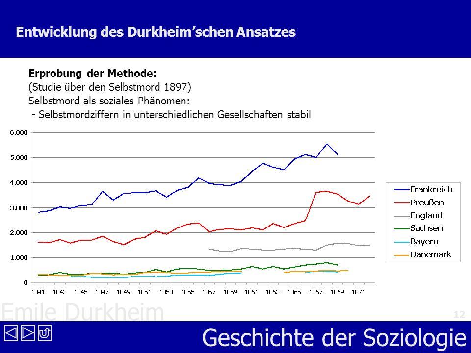 Emile Durkheim Geschichte der Soziologie 12 Entwicklung des Durkheimschen Ansatzes Erprobung der Methode: (Studie über den Selbstmord 1897) Selbstmord