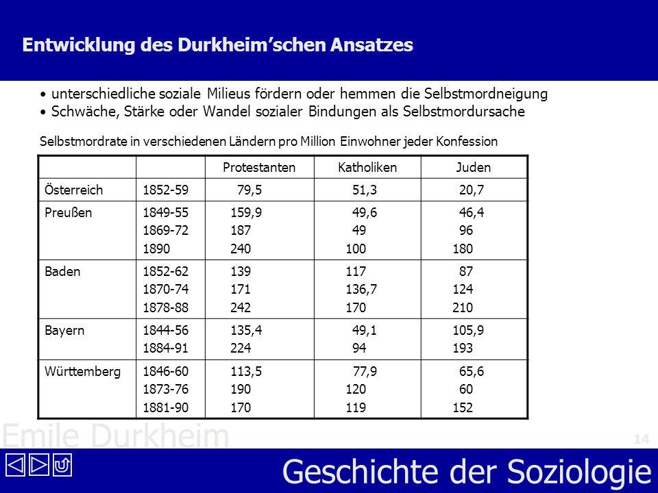 Emile Durkheim Geschichte der Soziologie 14 Entwicklung des Durkheimschen Ansatzes unterschiedliche soziale Milieus fördern oder hemmen die Selbstmord