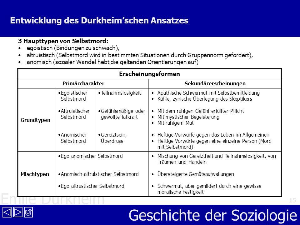 Emile Durkheim Geschichte der Soziologie 15 Entwicklung des Durkheimschen Ansatzes 3 Haupttypen von Selbstmord: egoistisch (Bindungen zu schwach), alt