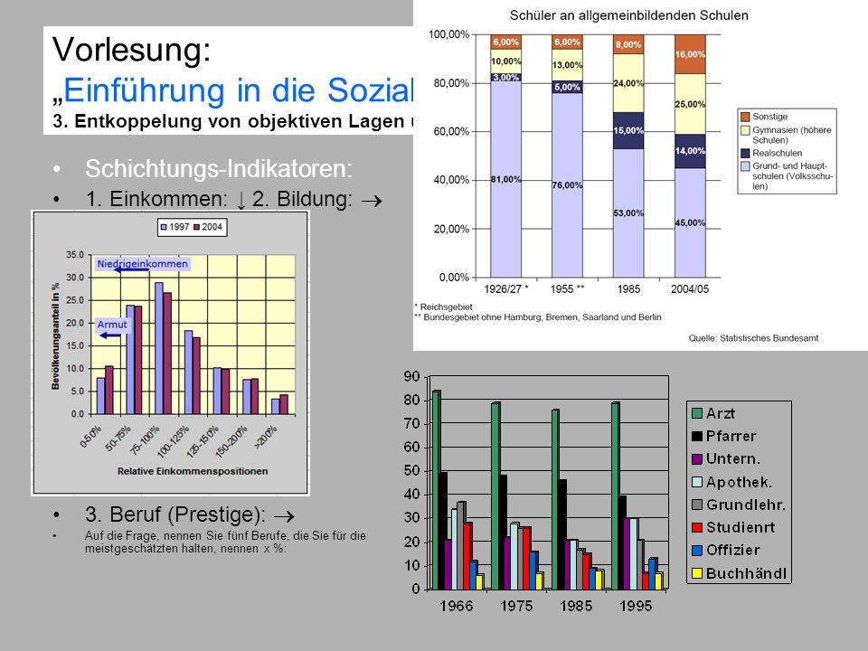 Vorlesung:Einführung in die Sozialstrukturanalyse 3. Entkoppelung von objektiven Lagen und subjektiven Orientierungen Schichtungs-Indikatoren: 1. Eink