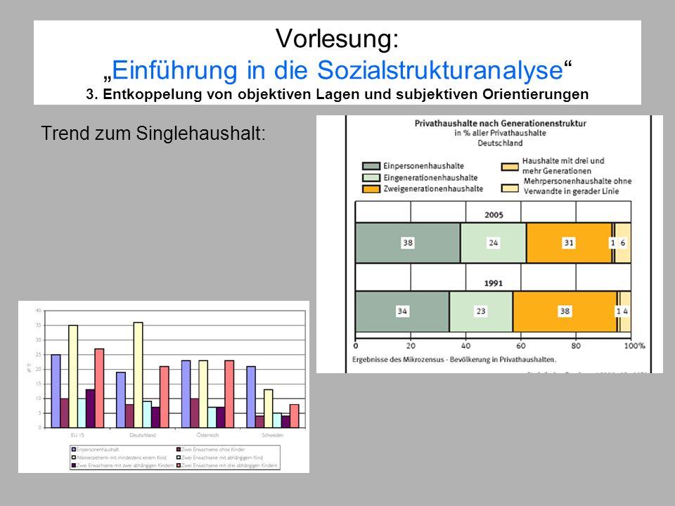 Vorlesung:Einführung in die Sozialstrukturanalyse 3. Entkoppelung von objektiven Lagen und subjektiven Orientierungen Trend zum Singlehaushalt: