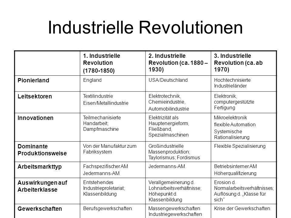Industrielle Revolutionen 1. Industrielle Revolution (1780-1850) 2. Industrielle Revolution (ca. 1880 – 1930) 3. Industrielle Revolution (ca. ab 1970)