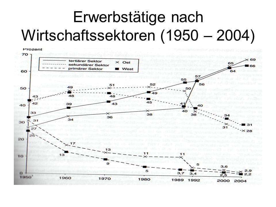 Erwerbstätige nach Wirtschaftssektoren (1950 – 2004)