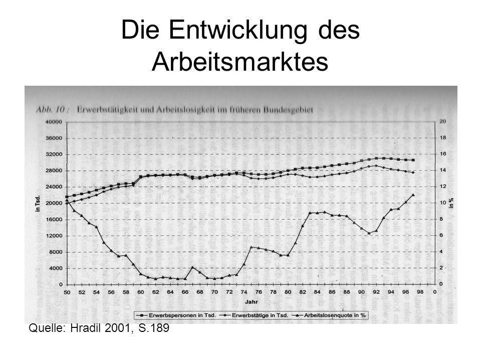 Die Entwicklung des Arbeitsmarktes Quelle: Hradil 2001, S.189