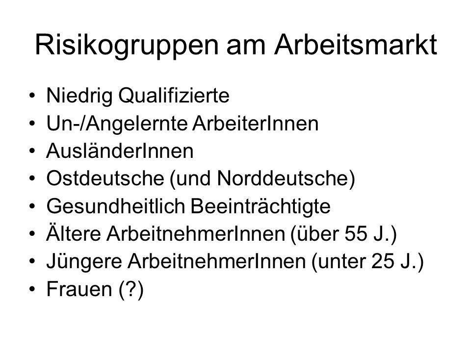 Risikogruppen am Arbeitsmarkt Niedrig Qualifizierte Un-/Angelernte ArbeiterInnen AusländerInnen Ostdeutsche (und Norddeutsche) Gesundheitlich Beeinträ