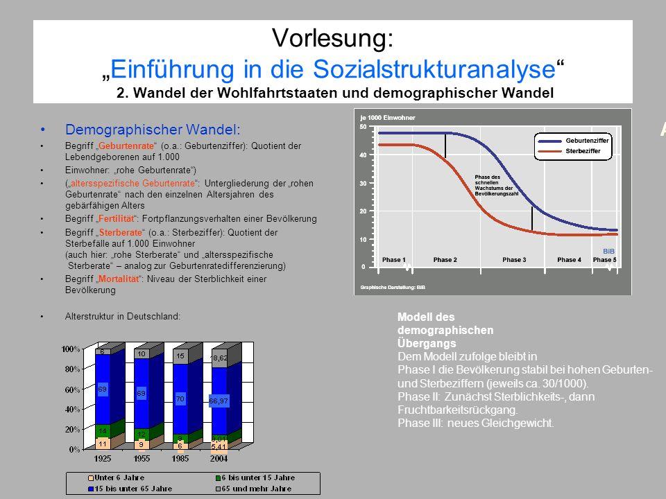 Vorlesung:Einführung in die Sozialstrukturanalyse 2. Wandel der Wohlfahrtstaaten und demographischer Wandel Demographischer Wandel: Begriff Geburtenra
