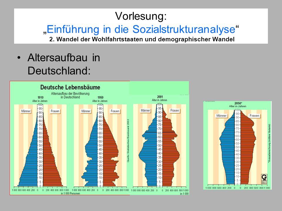 Vorlesung:Einführung in die Sozialstrukturanalyse 2. Wandel der Wohlfahrtstaaten und demographischer Wandel Altersaufbau in Deutschland: