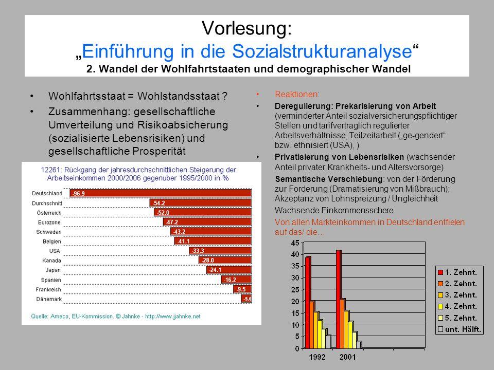 Vorlesung:Einführung in die Sozialstrukturanalyse 2. Wandel der Wohlfahrtstaaten und demographischer Wandel Wohlfahrtsstaat = Wohlstandsstaat ? Zusamm