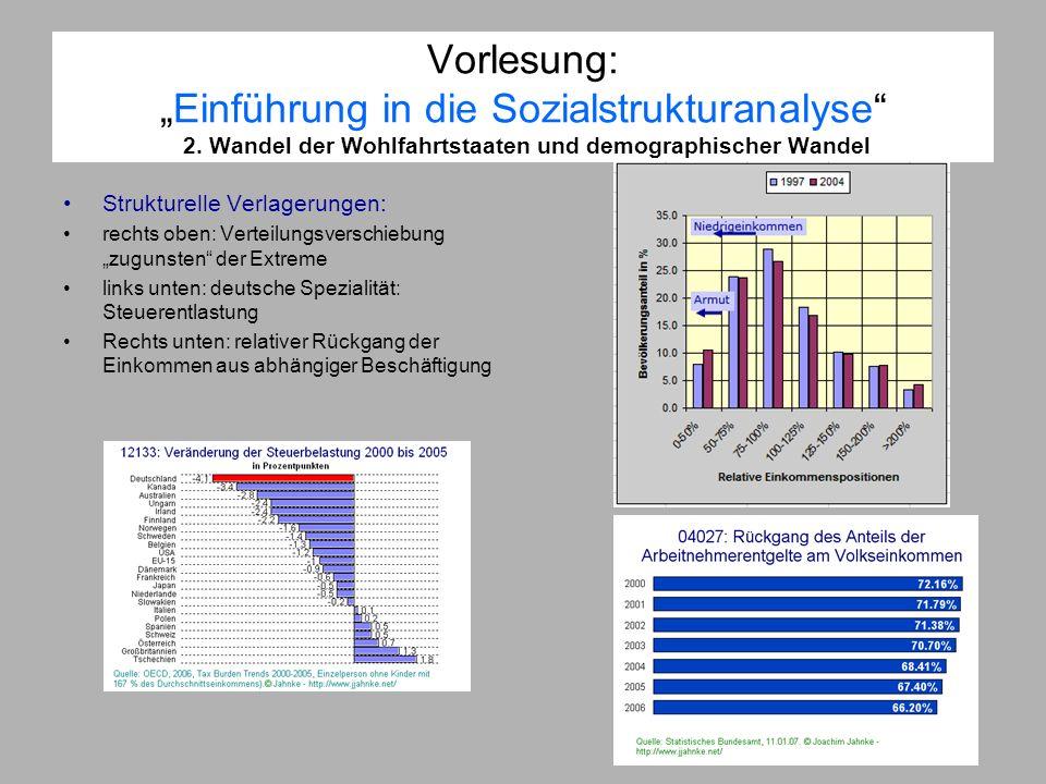 Vorlesung:Einführung in die Sozialstrukturanalyse 2. Wandel der Wohlfahrtstaaten und demographischer Wandel Strukturelle Verlagerungen: rechts oben: V