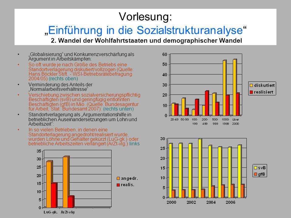Vorlesung:Einführung in die Sozialstrukturanalyse 2. Wandel der Wohlfahrtstaaten und demographischer Wandel Globalisierung und Konkurrenzverschärfung