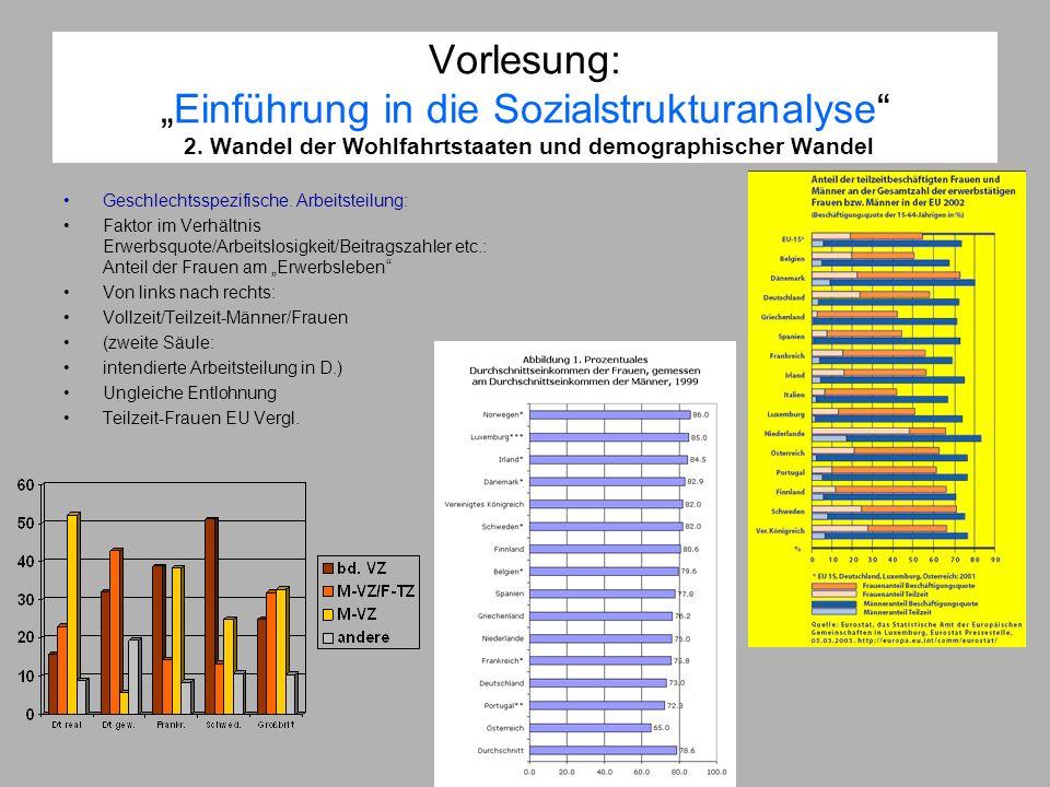 Vorlesung:Einführung in die Sozialstrukturanalyse 2. Wandel der Wohlfahrtstaaten und demographischer Wandel Geschlechtsspezifische. Arbeitsteilung: Fa