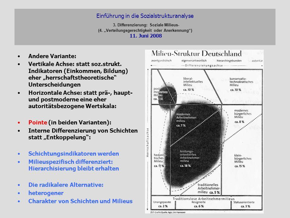 Einführung in die Sozialstrukturanalyse 3. Differenzierung: Soziale Milieus- (4. Verteilungsgerechtigkeit oder Anerkennung) 11. Juni 2008 Andere Varia