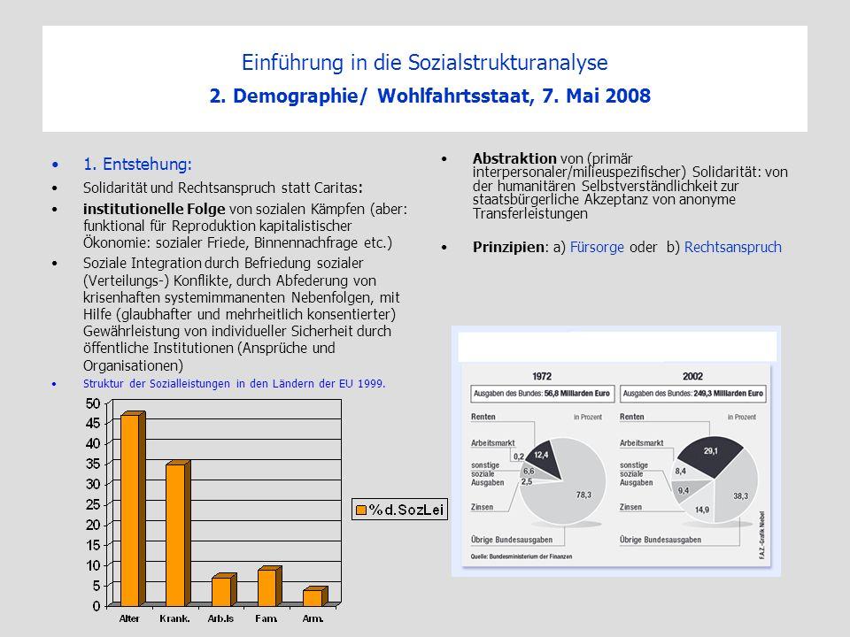 Einführung in die Sozialstrukturanalyse 2. Demographie/ Wohlfahrtsstaat, 7. Mai 2008 1. Entstehung: Solidarität und Rechtsanspruch statt Caritas : ins
