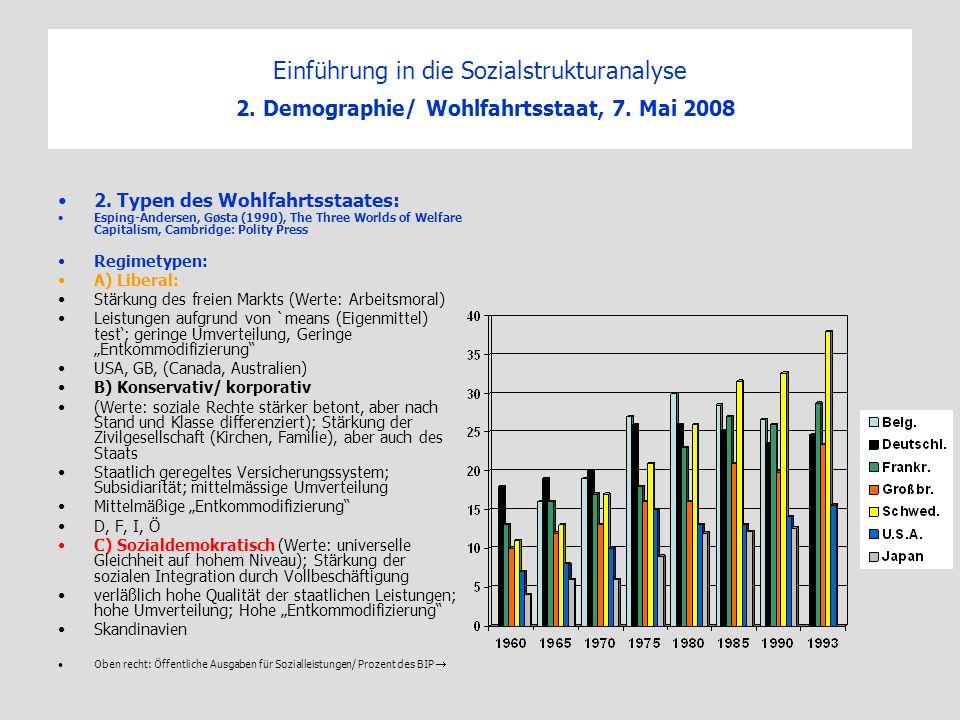 Einführung in die Sozialstrukturanalyse 2. Demographie/ Wohlfahrtsstaat, 7. Mai 2008 2. Typen des Wohlfahrtsstaates: Esping-Andersen, Gøsta (1990), Th