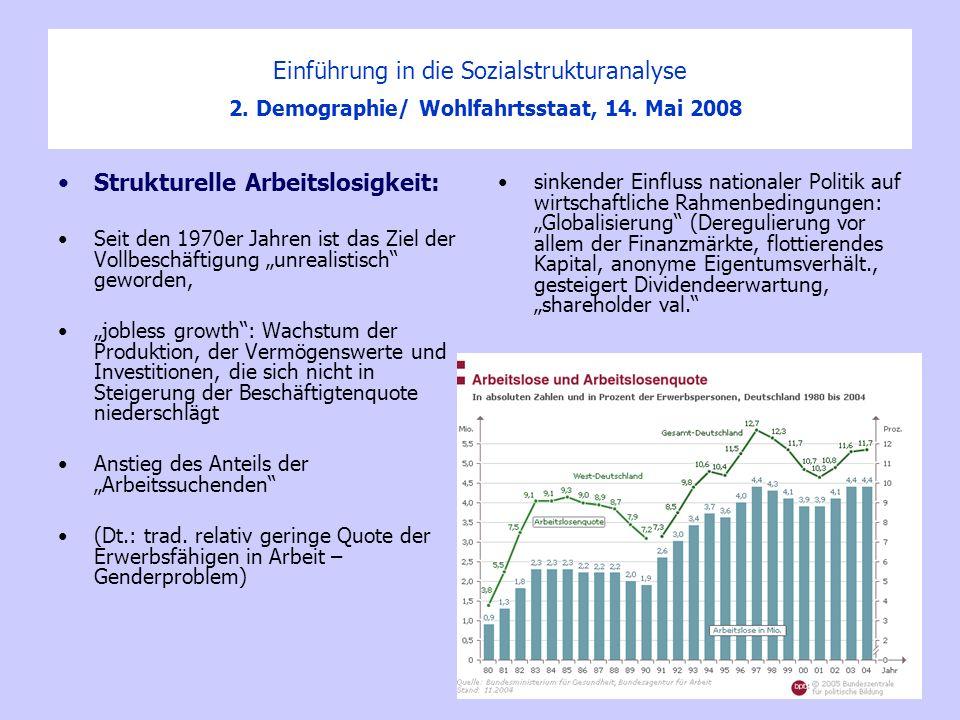 Einführung in die Sozialstrukturanalyse 2. Demographie/ Wohlfahrtsstaat, 14. Mai 2008 Strukturelle Arbeitslosigkeit: Seit den 1970er Jahren ist das Zi