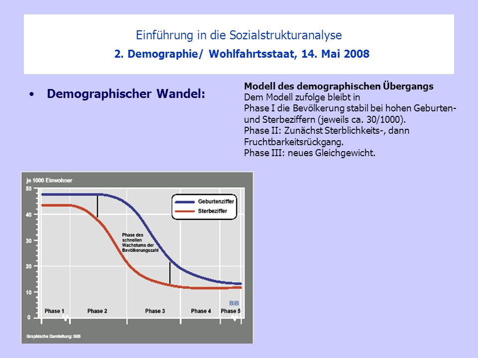 Einführung in die Sozialstrukturanalyse 2. Demographie/ Wohlfahrtsstaat, 14. Mai 2008 Demographischer Wandel: Modell des demographischen Übergangs Dem