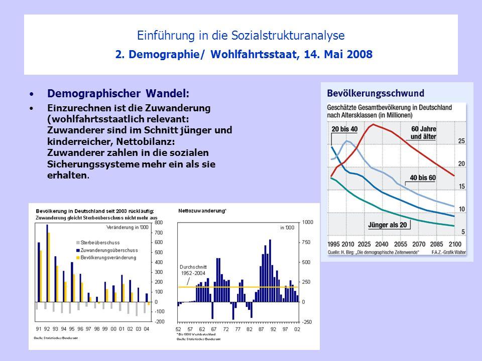 Einführung in die Sozialstrukturanalyse 2. Demographie/ Wohlfahrtsstaat, 14. Mai 2008 Demographischer Wandel: Einzurechnen ist die Zuwanderung (wohlfa