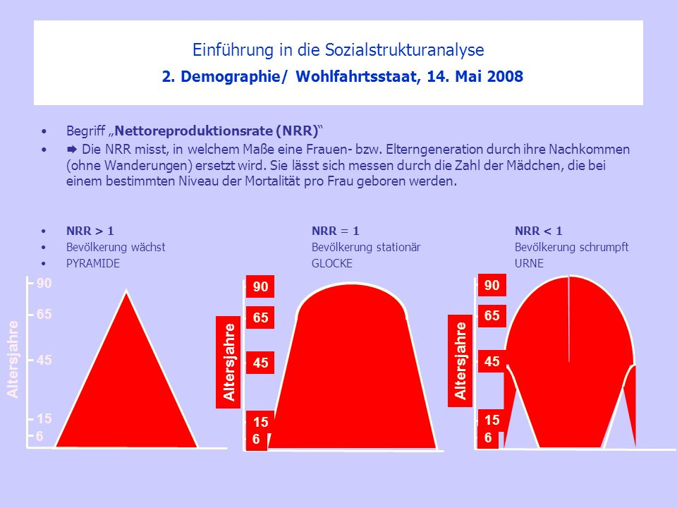 Einführung in die Sozialstrukturanalyse 2. Demographie/ Wohlfahrtsstaat, 14. Mai 2008 Begriff Nettoreproduktionsrate (NRR) Die NRR misst, in welchem M