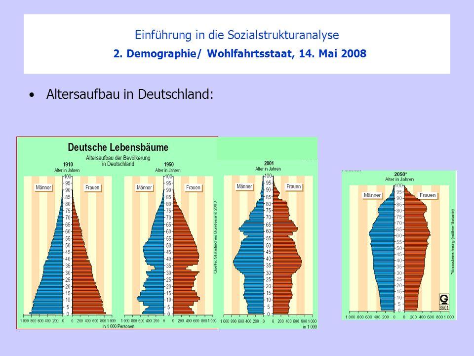 Einführung in die Sozialstrukturanalyse 2. Demographie/ Wohlfahrtsstaat, 14. Mai 2008 Altersaufbau in Deutschland: