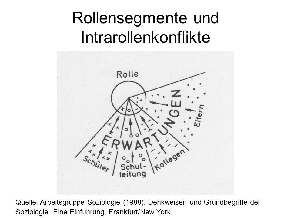 Rollensegmente und Intrarollenkonflikte Quelle: Arbeitsgruppe Soziologie (1988): Denkweisen und Grundbegriffe der Soziologie. Eine Einführung, Frankfu