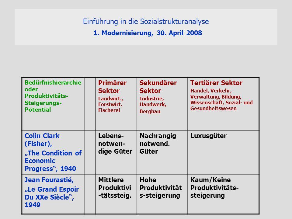 Einführung in die Sozialstrukturanalyse 1. Modernisierung, 30. April 2008 Bedürfnishierarchie oder Produktivitäts- Steigerungs- Potential Primärer Sek